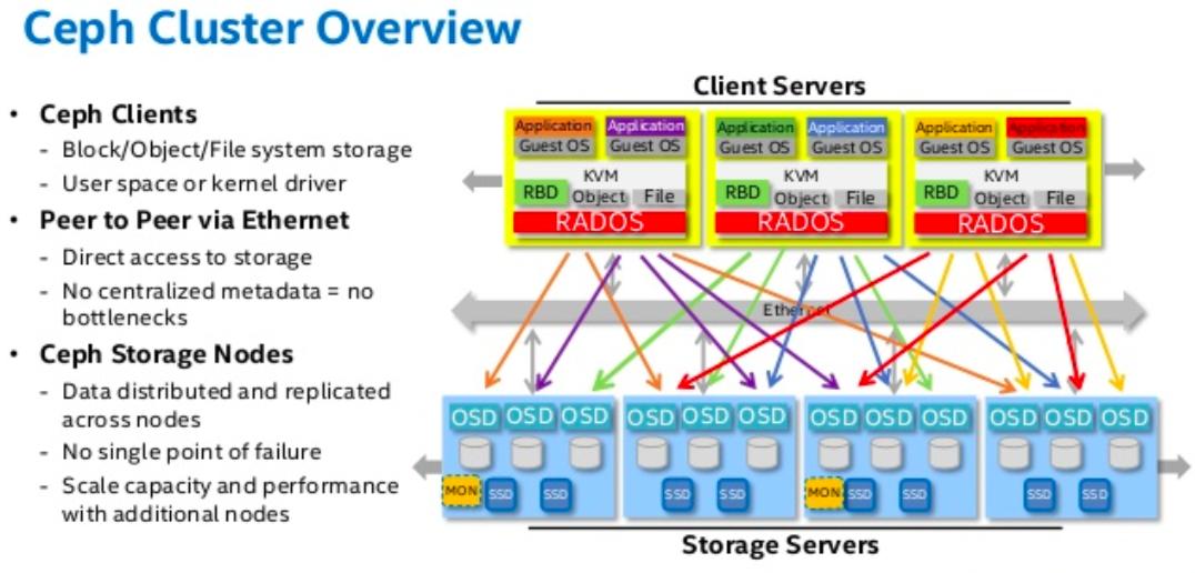 Blog   NxtGen Datacenter Solutions and Cloud Technologies